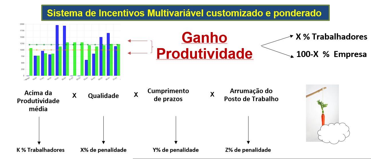 Sistema de Incentivos Multivariável customizado e ponderado