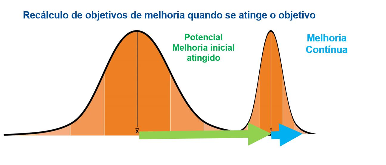 Cálculo dos Objetivos de Melhoria após atingir Objetivos